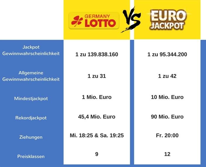 Eurojackpot Lotto 6aus49 Vergleich