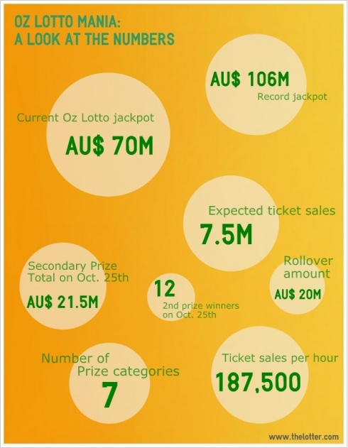 oz lotto infograph
