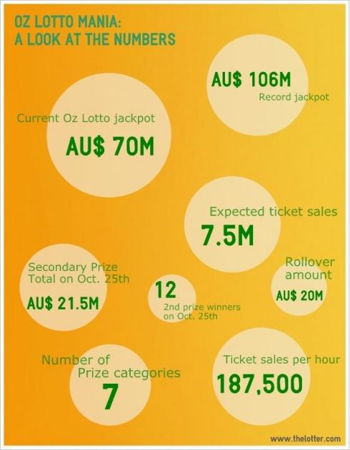 oz lotto infograph